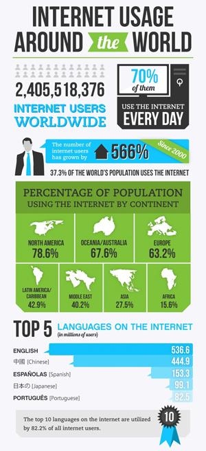 infograficainternet