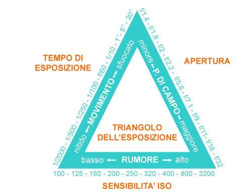 triangoloesposizione